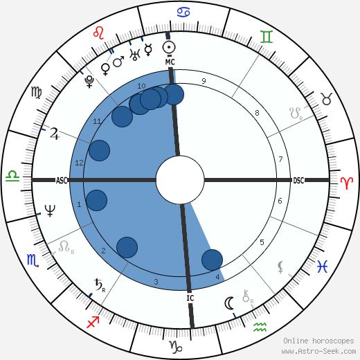 Thierry Boutsen wikipedia, horoscope, astrology, instagram