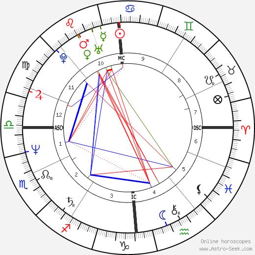 Thierry Boutsen tema natale, oroscopo, Thierry Boutsen oroscopi gratuiti, astrologia