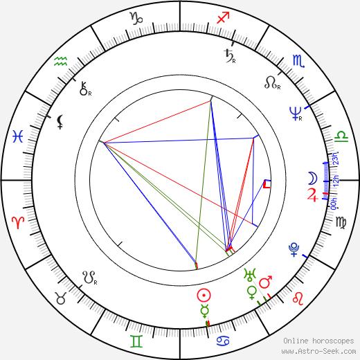 Tommy Sexton birth chart, Tommy Sexton astro natal horoscope, astrology