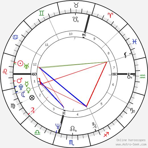Ulrich Tukur birth chart, Ulrich Tukur astro natal horoscope, astrology