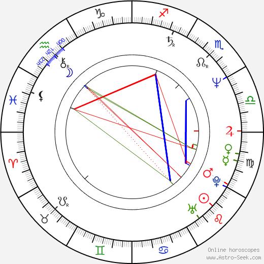 Andrey Krasko astro natal birth chart, Andrey Krasko horoscope, astrology