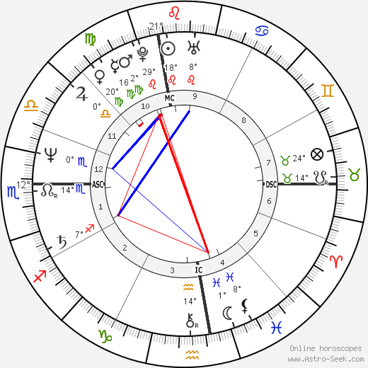Arthur Cores birth chart, biography, wikipedia 2019, 2020