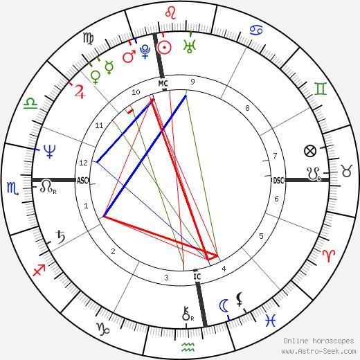 Arthur Cores birth chart, Arthur Cores astro natal horoscope, astrology
