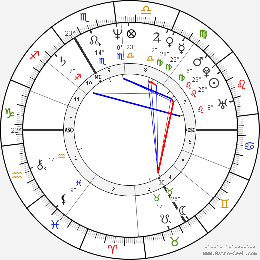 Carole Bouquet birth chart, biography, wikipedia 2019, 2020