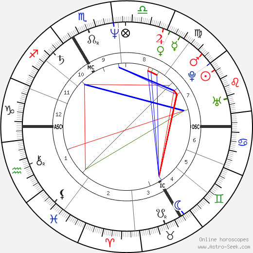 Carole Bouquet birth chart, Carole Bouquet astro natal horoscope, astrology