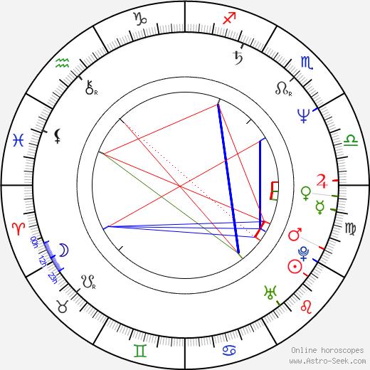 Christian Tasche birth chart, Christian Tasche astro natal horoscope, astrology