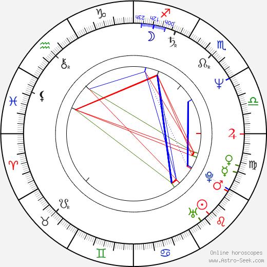 Clayton Rohner день рождения гороскоп, Clayton Rohner Натальная карта онлайн