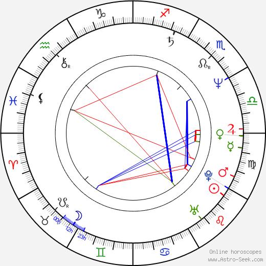 Daniel Anderson tema natale, oroscopo, Daniel Anderson oroscopi gratuiti, astrologia