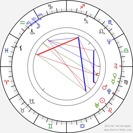 Daniela Filipiová birth chart, Daniela Filipiová astro natal horoscope, astrology