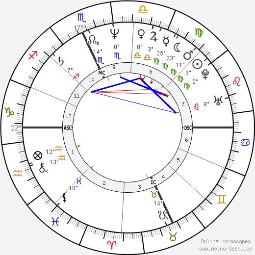 David Alexander English birth chart, biography, wikipedia 2019, 2020