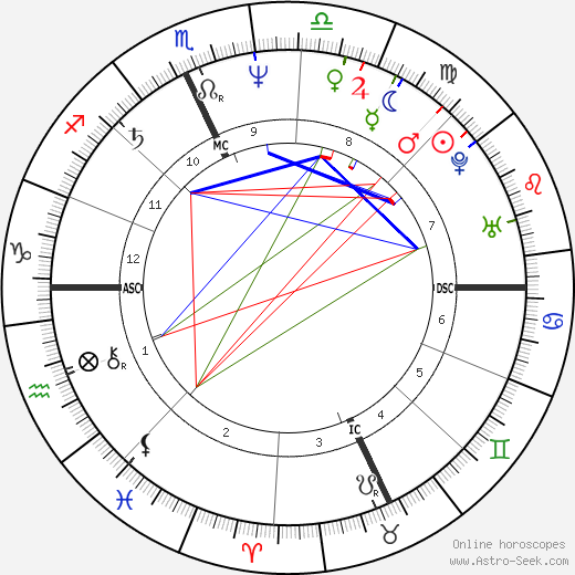 David Alexander English astro natal birth chart, David Alexander English horoscope, astrology