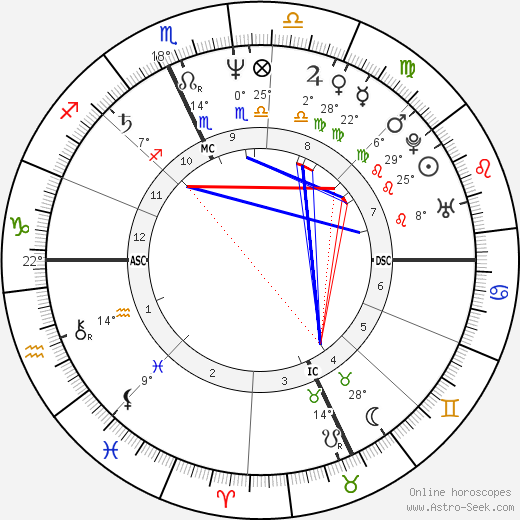 Denis Leary birth chart, biography, wikipedia 2019, 2020