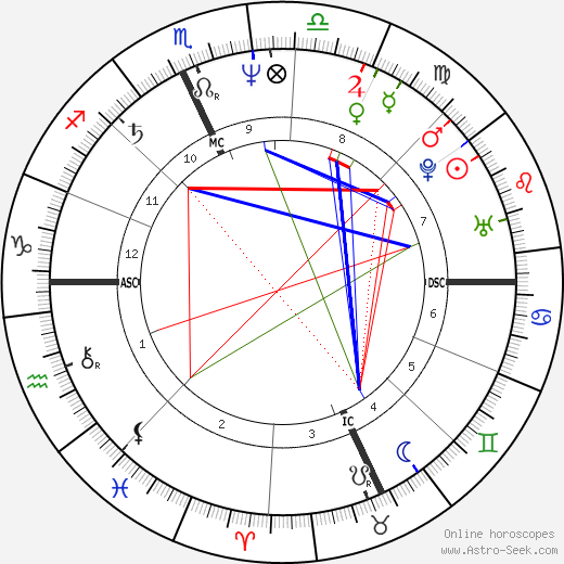 Denis Leary astro natal birth chart, Denis Leary horoscope, astrology