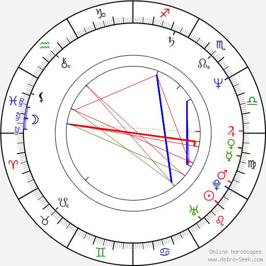 Ewa Carlsson astro natal birth chart, Ewa Carlsson horoscope, astrology
