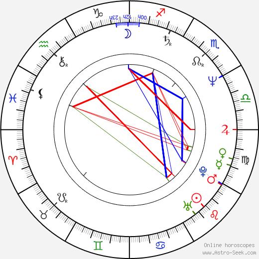 Фэйт Принс Faith Prince день рождения гороскоп, Faith Prince Натальная карта онлайн