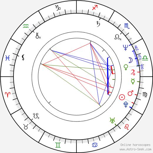František Dominik Staněk astro natal birth chart, František Dominik Staněk horoscope, astrology