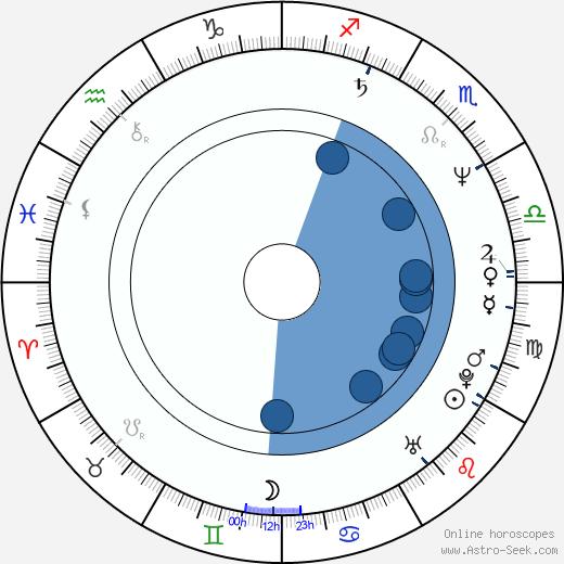 Hajime Kamegaki wikipedia, horoscope, astrology, instagram