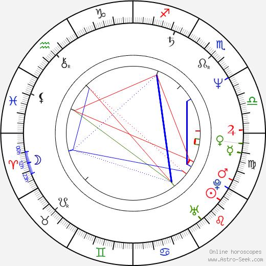 Hana Křížková birth chart, Hana Křížková astro natal horoscope, astrology
