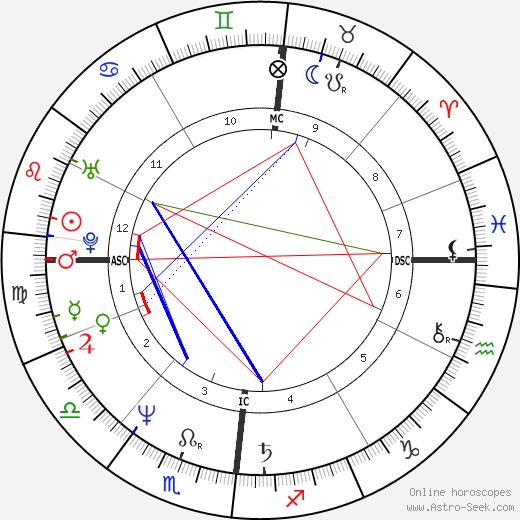 Harald Schmidt birth chart, Harald Schmidt astro natal horoscope, astrology