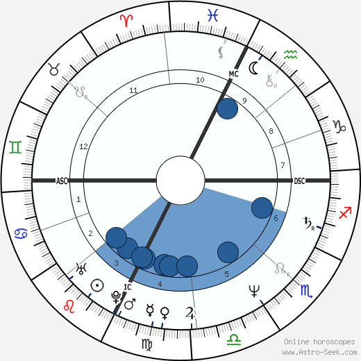 Ines de la Fressange wikipedia, horoscope, astrology, instagram