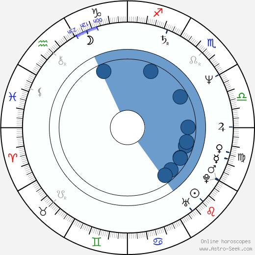 Jerry Lambert wikipedia, horoscope, astrology, instagram