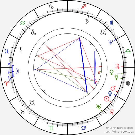 José Coronado birth chart, José Coronado astro natal horoscope, astrology