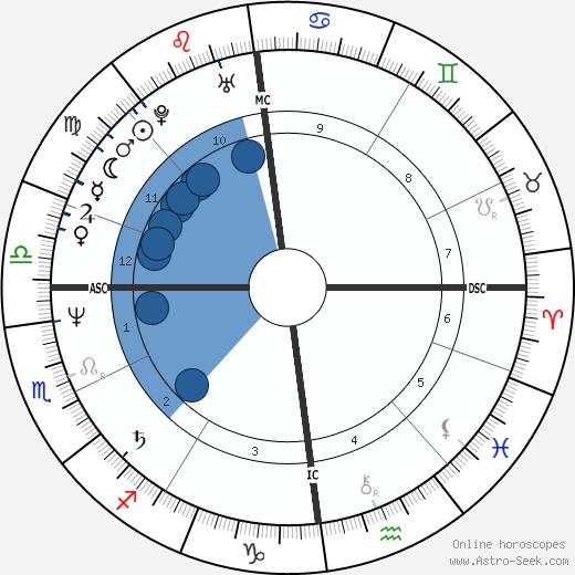 Jürgen Hoppmann wikipedia, horoscope, astrology, instagram