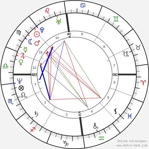 Jürgen Hoppmann tema natale, oroscopo, Jürgen Hoppmann oroscopi gratuiti, astrologia