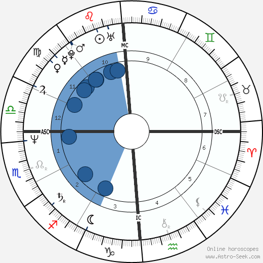 Liza Todd wikipedia, horoscope, astrology, instagram