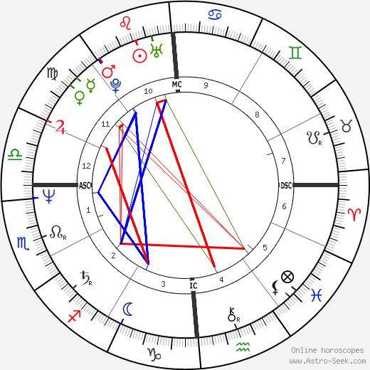 Liza Todd день рождения гороскоп, Liza Todd Натальная карта онлайн