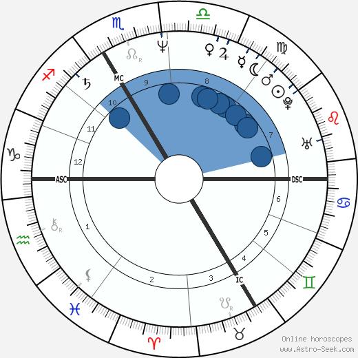 Marie Nimier wikipedia, horoscope, astrology, instagram