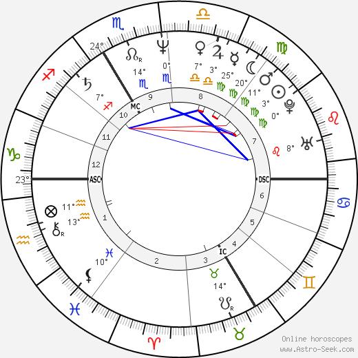 Marie Nimier birth chart, biography, wikipedia 2019, 2020