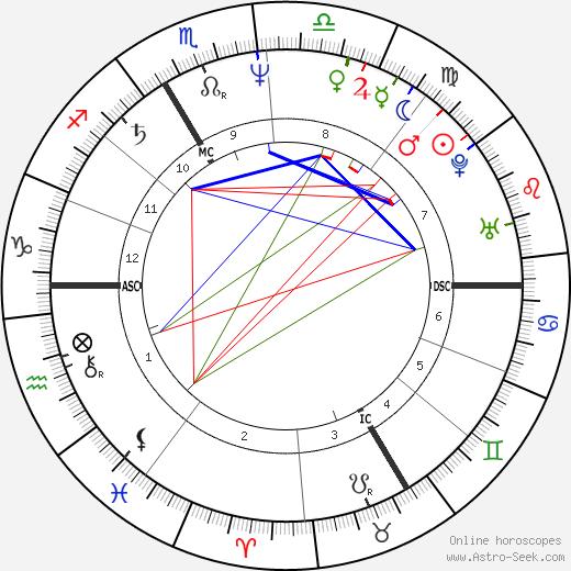 Marie Nimier astro natal birth chart, Marie Nimier horoscope, astrology