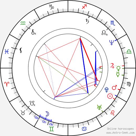 Martin Donovan astro natal birth chart, Martin Donovan horoscope, astrology