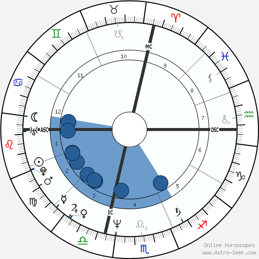 Michael Boddicker wikipedia, horoscope, astrology, instagram