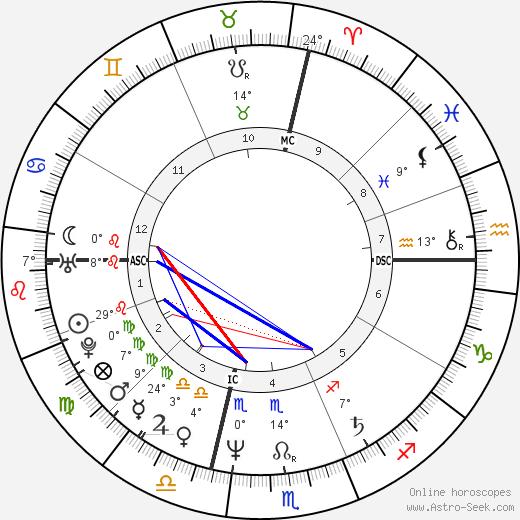Michael Boddicker birth chart, biography, wikipedia 2019, 2020