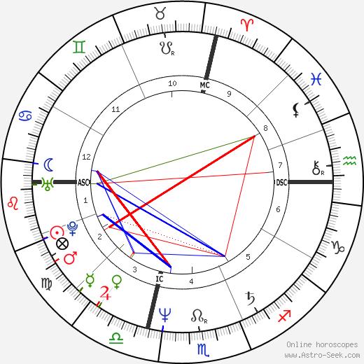 Michael Boddicker astro natal birth chart, Michael Boddicker horoscope, astrology