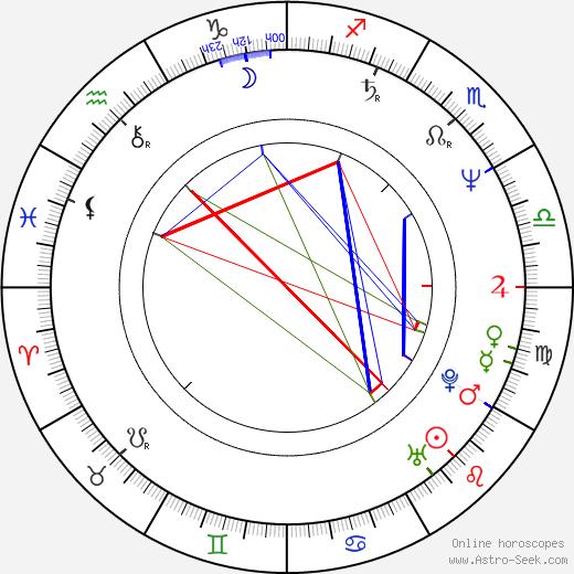 Milan Zeman tema natale, oroscopo, Milan Zeman oroscopi gratuiti, astrologia