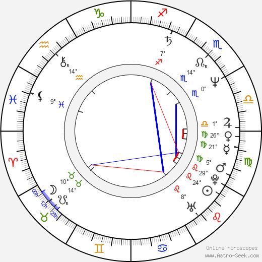 Nina Goclawska birth chart, biography, wikipedia 2020, 2021