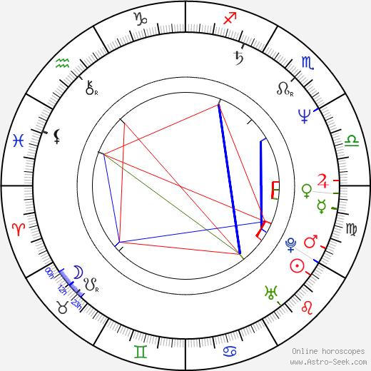 Nina Goclawska astro natal birth chart, Nina Goclawska horoscope, astrology
