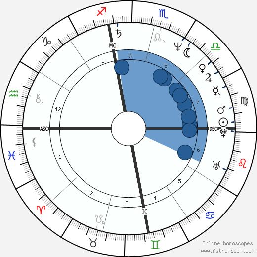 Phranc wikipedia, horoscope, astrology, instagram