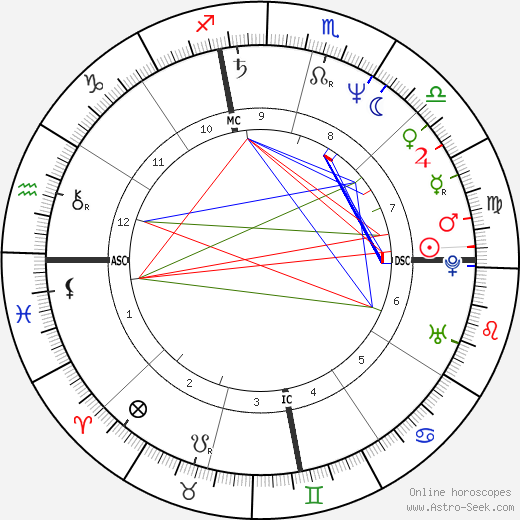 Phranc день рождения гороскоп, Phranc Натальная карта онлайн