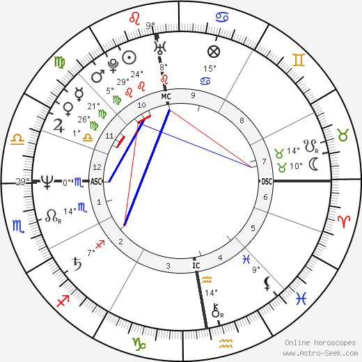 Robin Cousins birth chart, biography, wikipedia 2019, 2020