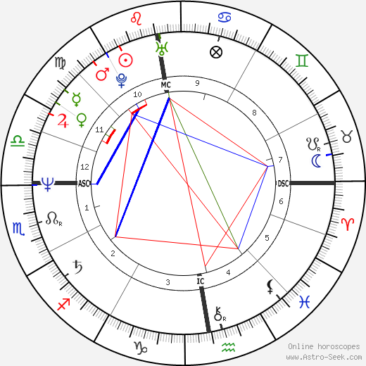 Robin Cousins birth chart, Robin Cousins astro natal horoscope, astrology