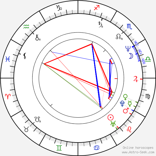 Sergei Debizhev tema natale, oroscopo, Sergei Debizhev oroscopi gratuiti, astrologia