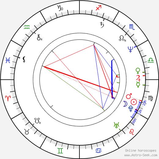 Standa Schwarz birth chart, Standa Schwarz astro natal horoscope, astrology