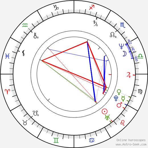 Stefan Gubser birth chart, Stefan Gubser astro natal horoscope, astrology