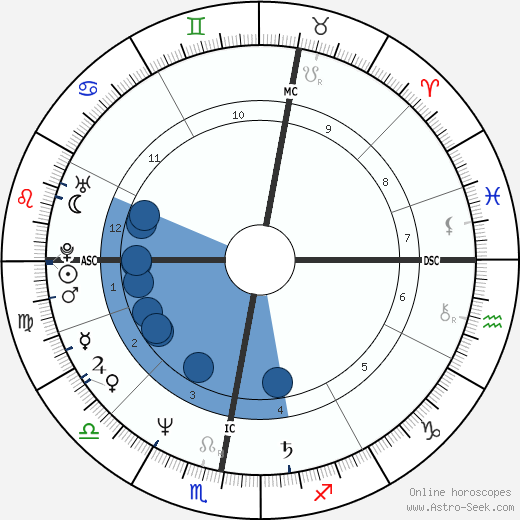 Stephen Fry horoscope, astrology, sign, zodiac, date of birth, instagram