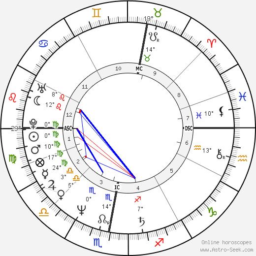 Stephen Fry birth chart, biography, wikipedia 2018, 2019