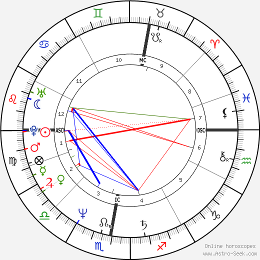 Stephen Fry astro natal birth chart, Stephen Fry horoscope, astrology